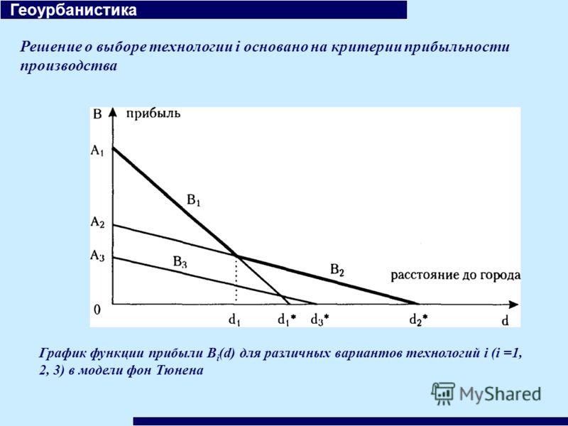 Геоурбанистика Решение о выборе технологии i основано на критерии прибыльности производства График функции прибыли B i (d) для различных вариантов технологий i (i =1, 2, 3) в модели фон Тюнена