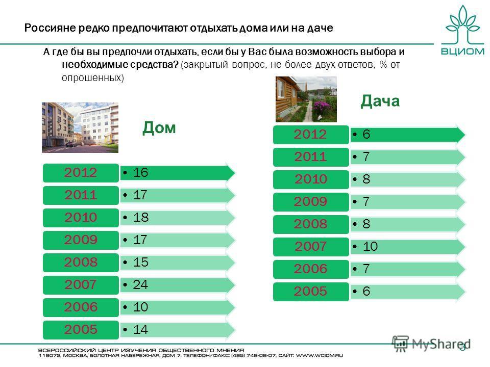 3 Россияне редко предпочитают отдыхать дома или на даче А где бы вы предпочли отдыхать, если бы у Вас была возможность выбора и необходимые средства? (закрытый вопрос, не более двух ответов, % от опрошенных) 16 2012 17 2011 18 2010 17 2009 15 2008 24