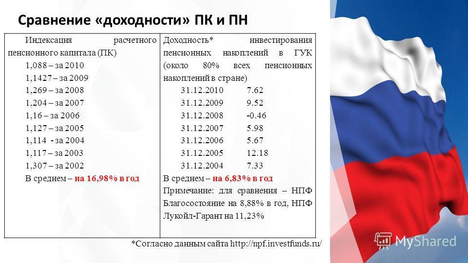 Сравнение «доходности» ПК и ПН *Согласно данным сайта http://npf.investfunds.ru/ Индексация расчетного пенсионного капитала (ПК) 1,088 – за 2010 1,1427 – за 2009 1,269 – за 2008 1,204 – за 2007 1,16 – за 2006 1,127 – за 2005 1,114 - за 2004 1,117 – з