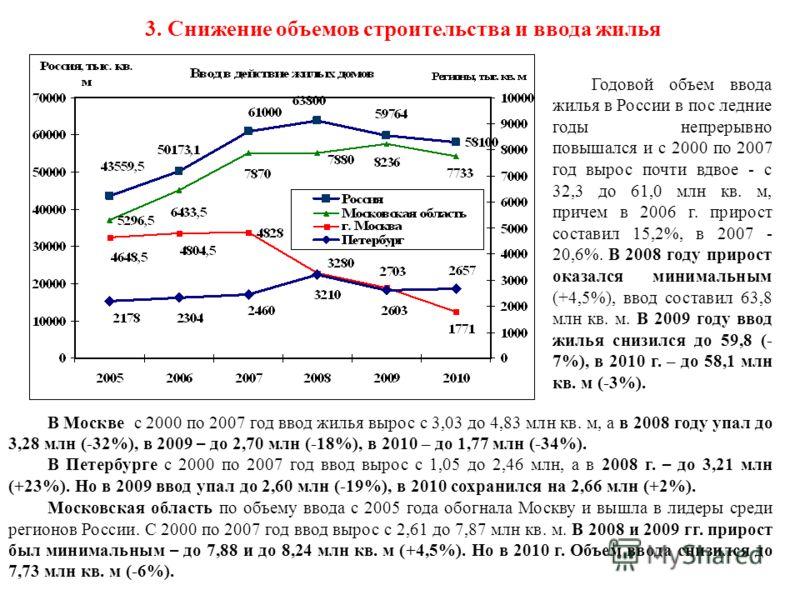 3. Снижение объемов строительства и ввода жилья Годовой объем ввода жилья в России в пос ледние годы непрерывно повышался и с 2000 по 2007 год вырос почти вдвое - с 32,3 до 61,0 млн кв. м, причем в 2006 г. прирост составил 15,2%, в 2007 - 20,6%. В 20