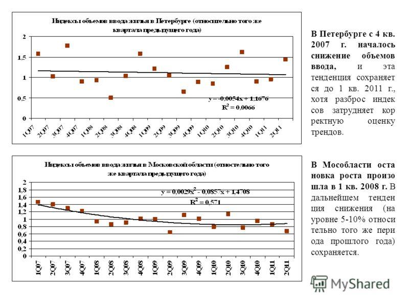 В Петербурге c 4 кв. 2007 г. началось снижение объемов ввода, и эта тенденция сохраняет ся до 1 кв. 2011 г., хотя разброс индек сов затрудняет кор ректную оценку трендов. В Мособласти оста новка роста произо шла в 1 кв. 2008 г. В дальнейшем тенден ци