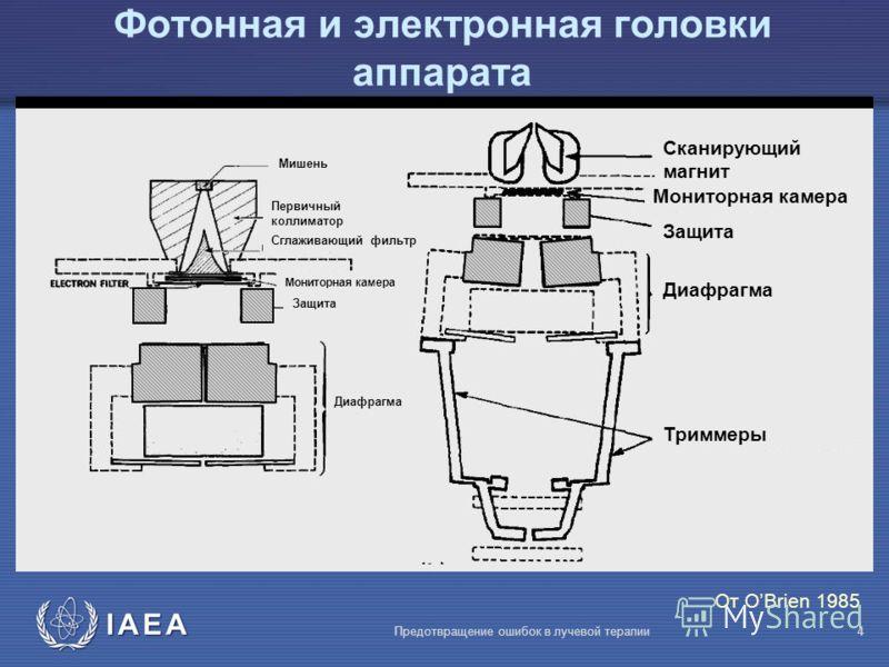IAEA Предотвращение ошибок в лучевой терапии4 Фотонная и электронная головки аппарата От OBrien 1985 Cканирующий магнит Мониторная камера Защита Диафрагма Триммеры Диафрагма Защита Мониторная камера Мишень Первичный коллиматор Сглаживающий фильтр