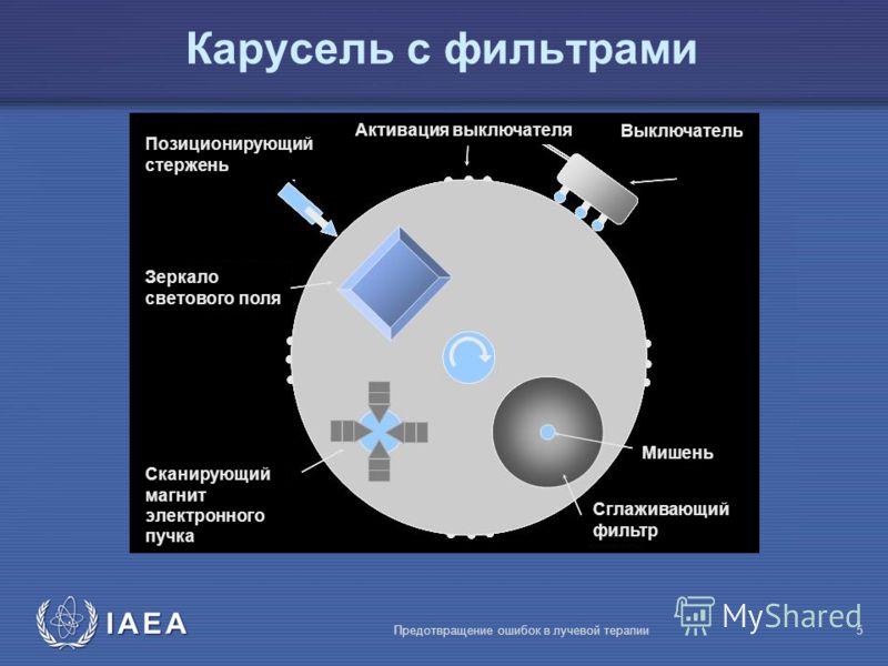 IAEA Предотвращение ошибок в лучевой терапии5 Карусель с фильтрами Сканирующий магнит электронного пучка Зеркало светового поля Сглаживающий фильтр Мишень Выключатель Активация выключателя Позиционирующий стержень
