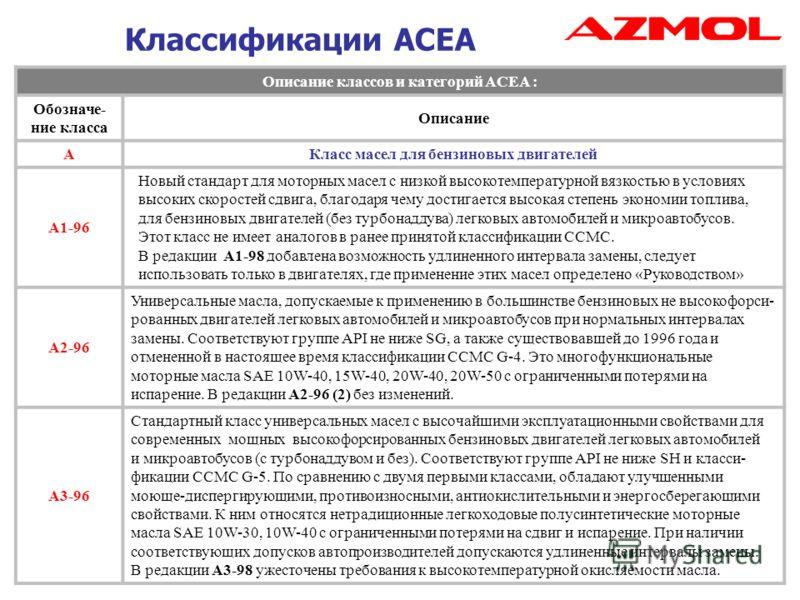 Классификации АСЕА Описание классов и категорий ACEA : Обозначе- ние класса Описание АКласс масел для бензиновых двигателей A1-96 Новый стандарт для моторных масел с низкой высокотемпературной вязкостью в условиях высоких скоростей сдвига, благодаря