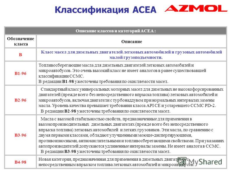 Классификация АСЕА Описание классов и категорий ACEA : Обозначение класса Описание В Класс масел для дизельных двигателей легковых автомобилей и грузовых автомобилей малой грузоподъемности. B1-96 Топливосберегающие масла для дизельных двигателей легк