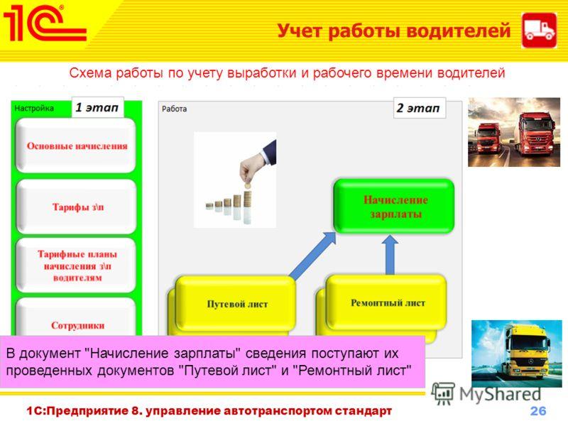 26 www.1c-menu.ru, Октябрь 2010 г. 1С:Предприятие 8. управление автотранспортом стандарт Учет работы водителей Схема работы по учету выработки и рабочего времени водителей В документ