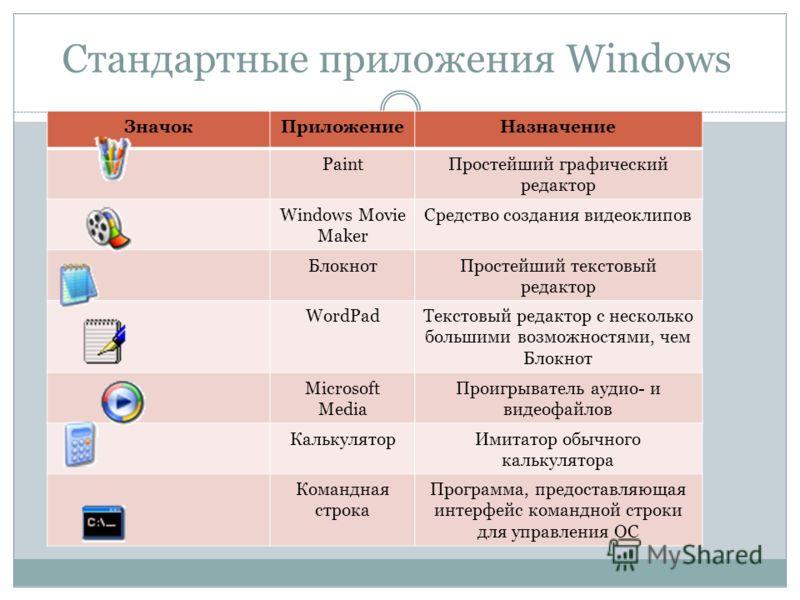 Стандартные приложения Windows ЗначокПриложениеНазначение PaintПростейший графический редактор Windows Movie Maker Средство создания видеоклипов Блокн