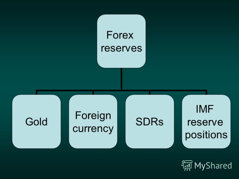 Forex reserves Gold Foreign currency SDRs IMF reserve positions