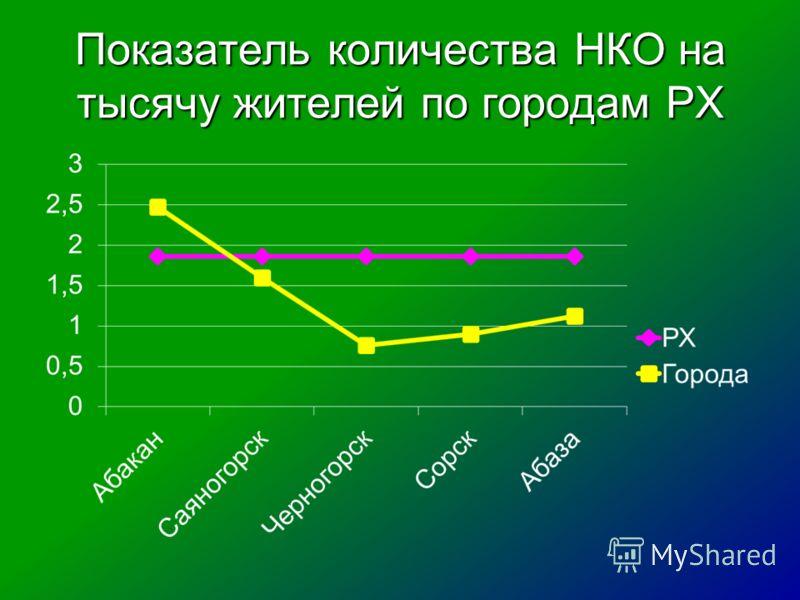 Показатель количества НКО на тысячу жителей по городам РХ