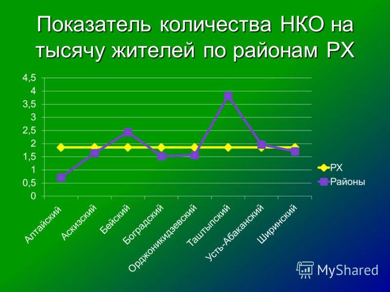 Показатель количества НКО на тысячу жителей по районам РХ