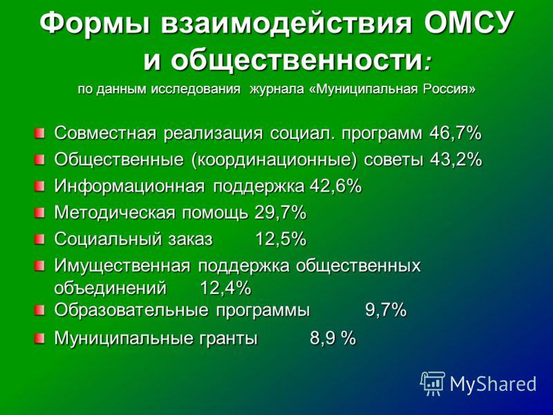 Формы взаимодействия ОМСУ и общественности : по данным исследования журнала «Муниципальная Россия» Совместная реализация социал. программ 46,7% Общественные (координационные) советы 43,2% Информационная поддержка42,6% Методическая помощь29,7% Социаль