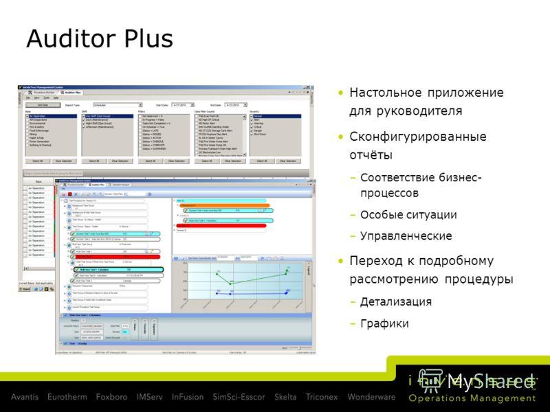Auditor Plus Настольное приложение для руководителя Сконфигурированные отчёты –Соответствие бизнес- процессов –Особые ситуации –Управленческие Переход к подробному рассмотрению процедуры –Детализация –Графики