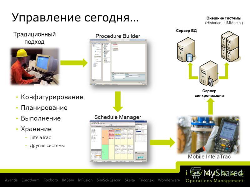 Управление сегодня… Традиционный подход Внешние системы (Historian, LIMM, etc.) Сервер БДСервер синхронизации Конфигурирование Планирование Выполнение Хранение –IntelaTrac –Другие системы Procedure Builder Schedule Manager Mobile IntelaTrac
