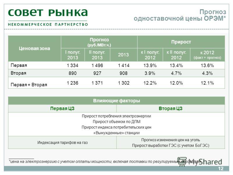 Прогноз одноставочной цены ОРЭМ* Ценовая зона Прогноз (руб./МВт.ч.) Прирост I полуг. 2013 II полуг. 2013 2013 к I полуг. 2012 к II полуг. 2012 к 2012 (факт + прогноз) Первая 1 3341 4961 41413.9%13.4%13.6% Вторая 8909279083.9%4.7%4.3% Первая + Вторая