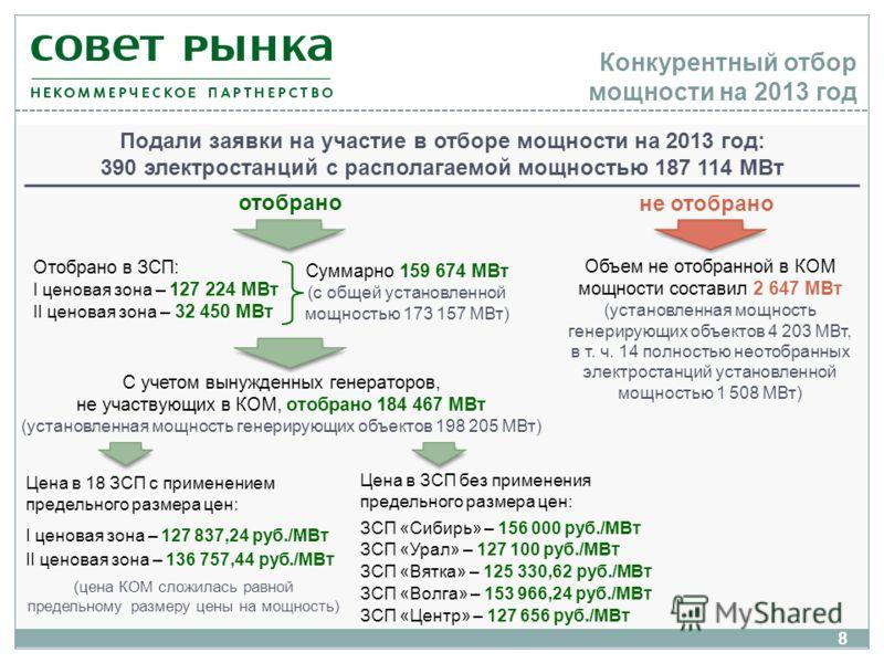 не отобрано Конкурентный отбор мощности на 2013 год 8 Цена в ЗСП без применения предельного размера цен: ЗСП «Сибирь» – 156 000 руб./МВт ЗСП «Урал» – 127 100 руб./МВт ЗСП «Вятка» – 125 330,62 руб./МВт ЗСП «Волга» – 153 966,24 руб./МВт ЗСП «Центр» – 1