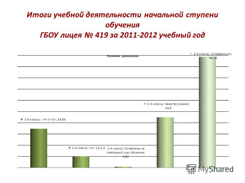 Итоги учебной деятельности начальной ступени обучения ГБОУ лицея 419 за 2011-2012 учебный год