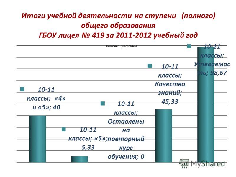 Итоги учебной деятельности на ступени (полного) общего образования ГБОУ лицея 419 за 2011-2012 учебный год