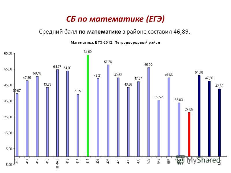 СБ по математике (ЕГЭ) Средний балл по математике в районе составил 46,89.