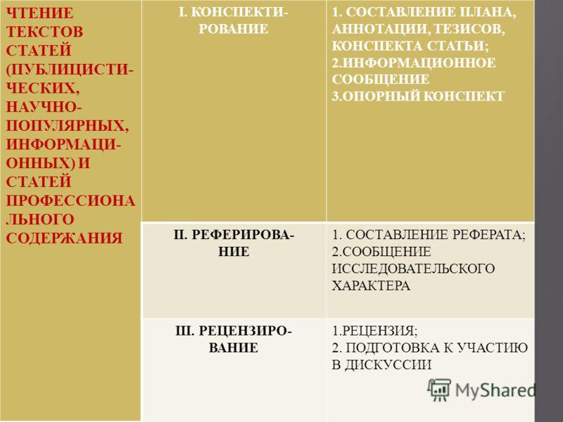 ЧТЕНИЕ ТЕКСТОВ СТАТЕЙ (ПУБЛИЦИСТИ- ЧЕСКИХ, НАУЧНО- ПОПУЛЯРНЫХ, ИНФОРМАЦИ- ОННЫХ) И СТАТЕЙ ПРОФЕССИОНА ЛЬНОГО СОДЕРЖАНИЯ I. КОНСПЕКТИ- РОВАНИЕ 1. СОСТАВЛЕНИЕ ПЛАНА, АННОТАЦИИ, ТЕЗИСОВ, КОНСПЕКТА СТАТЬИ; 2.ИНФОРМАЦИОННОЕ СООБЩЕНИЕ 3.ОПОРНЫЙ КОНСПЕКТ II