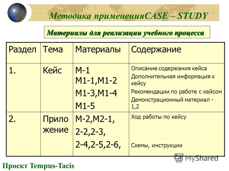 CASE – STUDY Методика примененияCASE – STUDY РазделТемаМатериалыСодержание 1.КейсМ-1 М1-1,М1-2 М1-3,М1-4 М1-5 Описание содержания кейса Дополнительная информация к кейсу Рекомендации по работе с кейсом Демонстрационный материал - 1,2 2.Прило жение М-