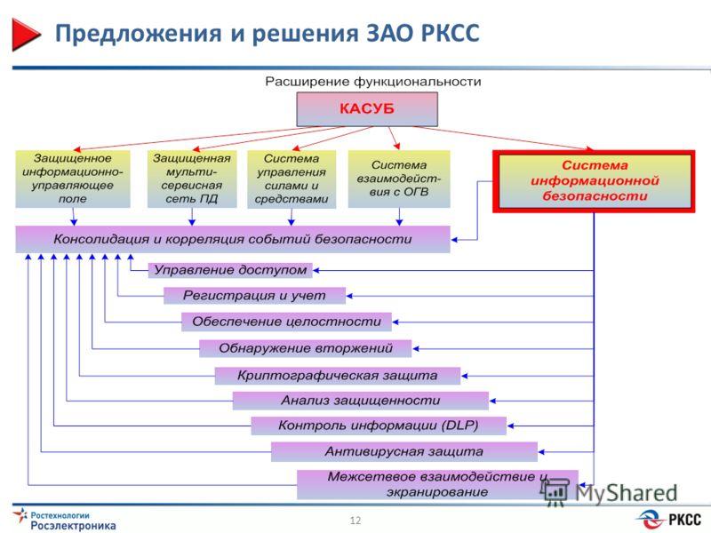 Предложения и решения ЗАО РКСС 12