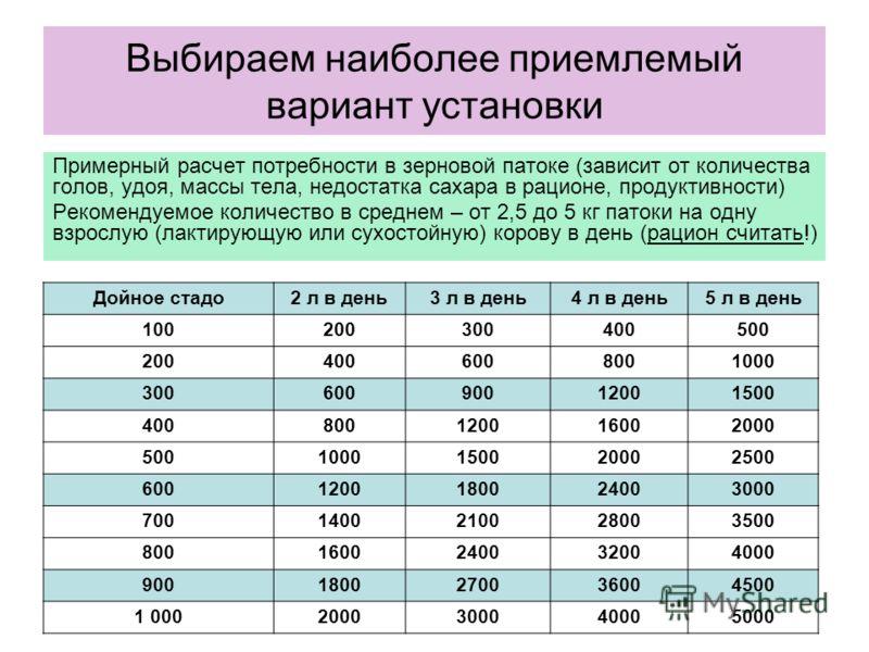 Выбираем наиболее приемлемый вариант установки Примерный расчет потребности в зерновой патоке (зависит от количества голов, удоя, массы тела, недостатка сахара в рационе, продуктивности) Рекомендуемое количество в среднем – от 2,5 до 5 кг патоки на о