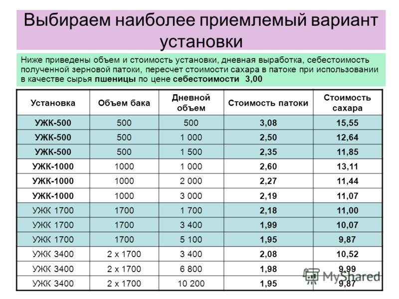 Выбираем наиболее приемлемый вариант установки Ниже приведены объем и стоимость установки, дневная выработка, себестоимость полученной зерновой патоки, пересчет стоимости сахара в патоке при использовании в качестве сырья пшеницы по цене себестоимост