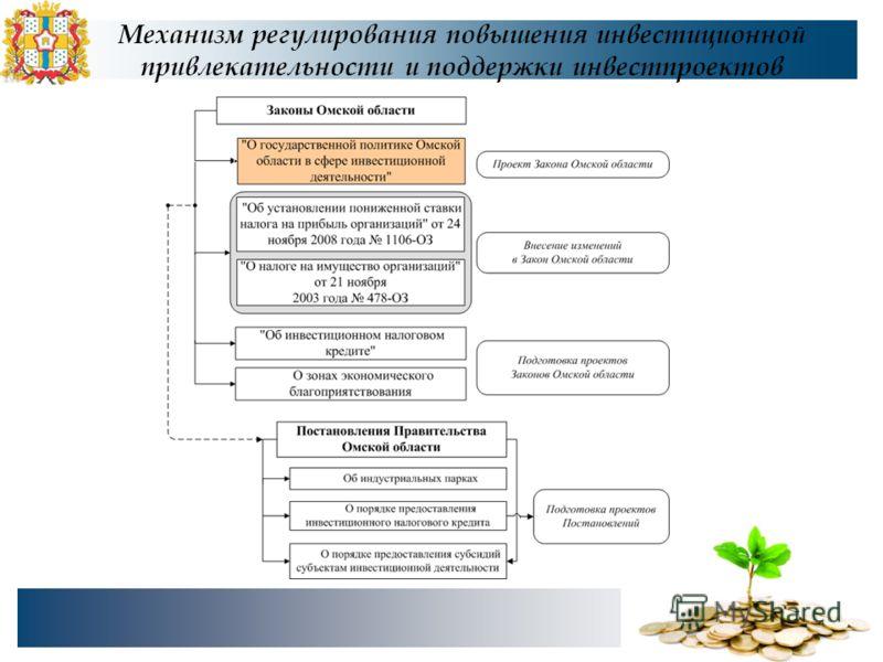 Механизм регулирования повышения инвестиционной привлекательности и поддержки инвестпроектов