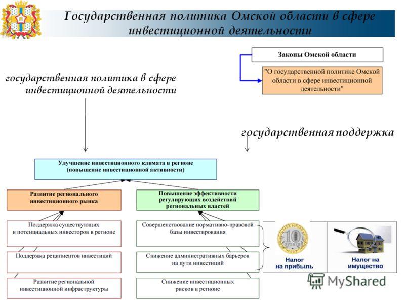 Государственная политика Омской области в сфере инвестиционной деятельности государственная поддержка государственная политика в сфере инвестиционной деятельности