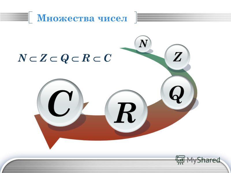 LOGO Множества чисел R Q Z N С N Z Q R C