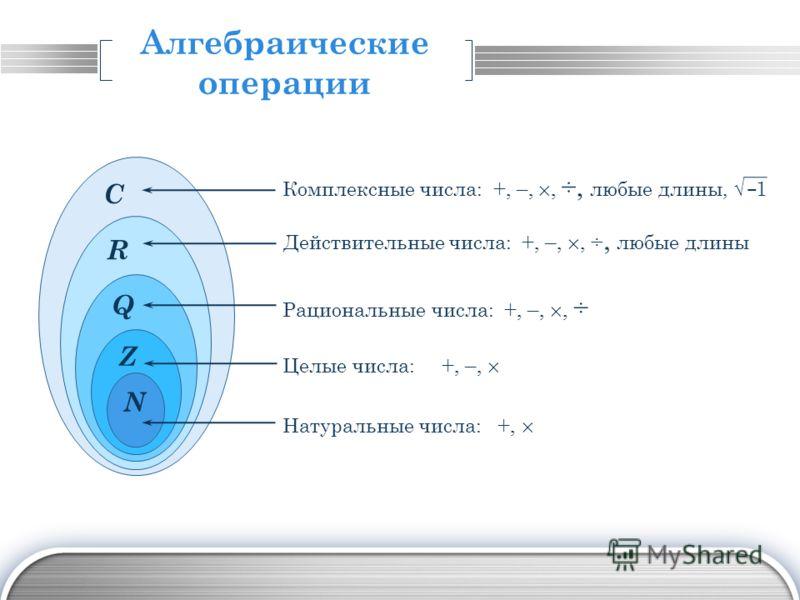 LOGO Алгебраические операции Натуральные числа: +, Целые числа: +, –, Рациональные числа: +, –,, ÷ Действительные числа: +, –,, ÷, любые длины Q Z N R C Комплексные числа: +, –,, ÷, любые длины, 1