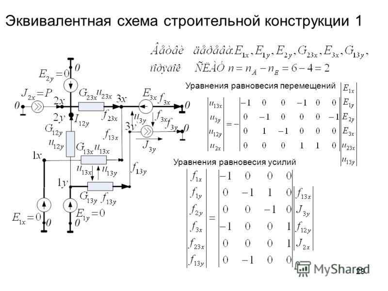 29 Эквивалентная схема строительной конструкции 1 Уравнения равновесия перемещений Уравнения равновесия усилий