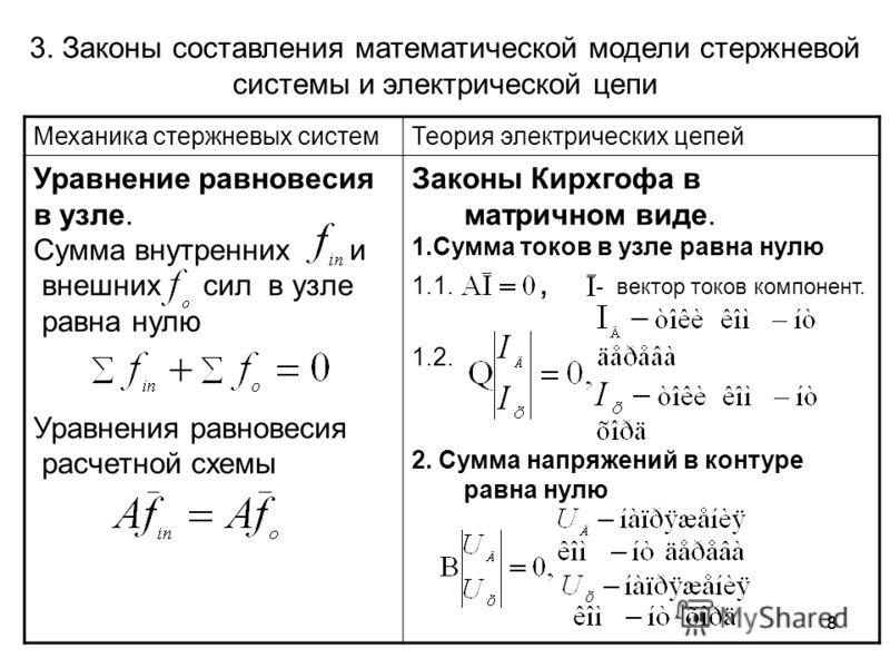 88 3. Законы составления математической модели стержневой системы и электрической цепи Механика стержневых системТеория электрических цепей Уравнение равновесия в узле. Сумма внутренних и внешних сил в узле равна нулю Уравнения равновесия расчетной с