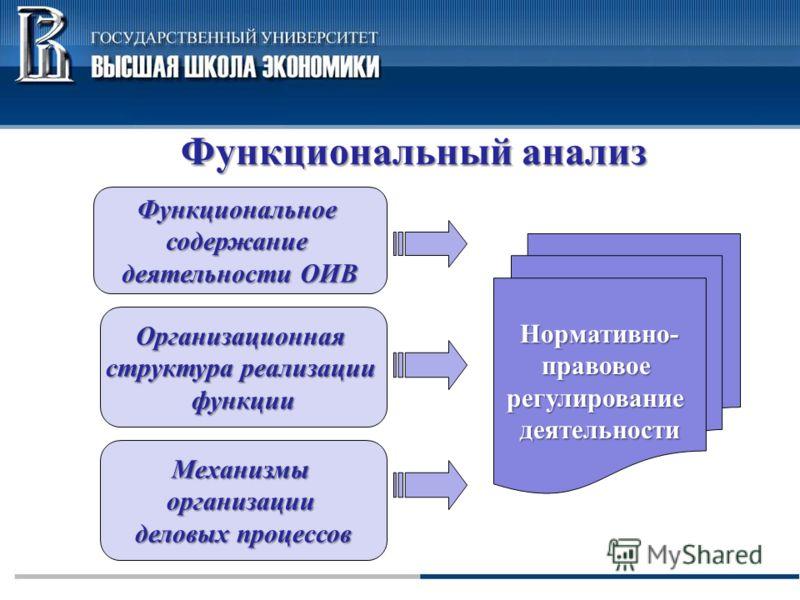 Функциональный анализ Нормативно-правовоерегулированиедеятельности Функциональноесодержание деятельности ОИВ Организационная структура реализации функции Механизмыорганизации деловых процессов