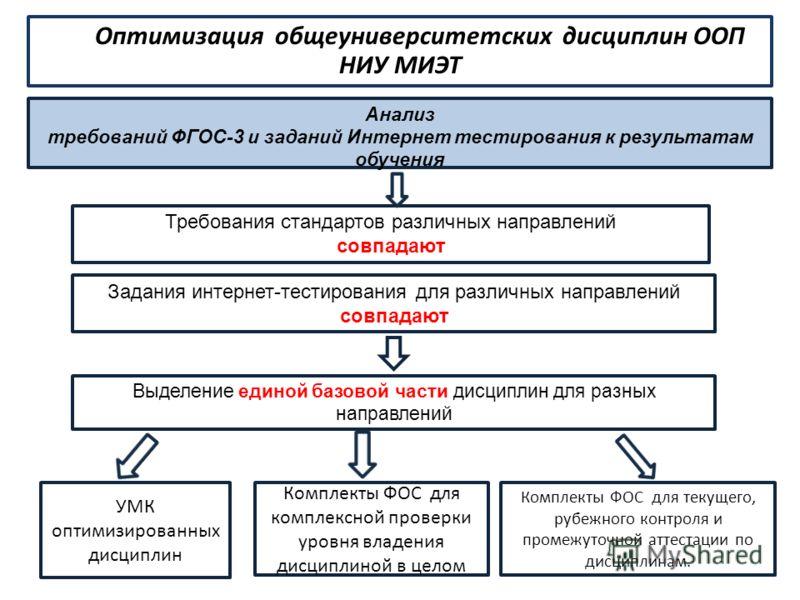 Оптимизация общеуниверситетских дисциплин ООП НИУ МИЭТ Анализ требований ФГОС-3 и заданий Интернет тестирования к результатам обучения Выделение единой базовой части дисциплин для разных направлений Требования стандартов различных направлений совпада