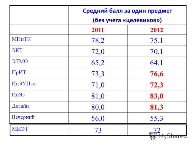 Средний балл за один предмет (без учета «целевиков») 20112012 МПиТК 78,275.1 ЭКТ 72,070,1 ЭТМО 65,264,1 ПрИТ 73,376,6 ИнЭУП-м 71,072,3 ИнЯз 81,083,0 Дизайн 80,081,3 Вечерний 56,055,3 МИЭТ 7372