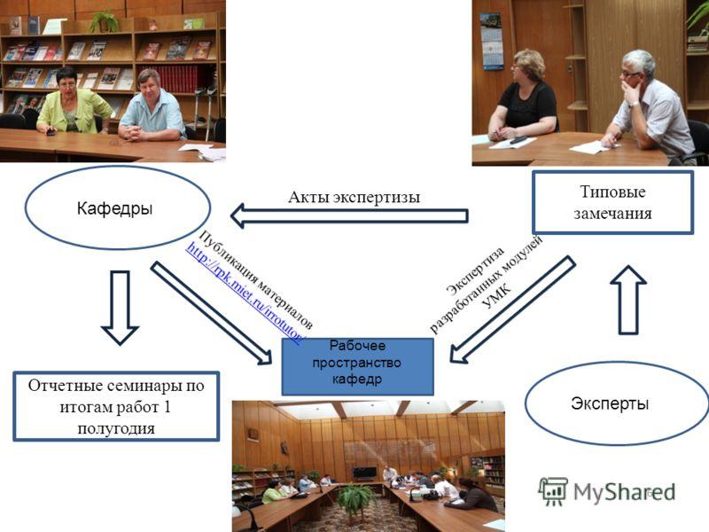 6 Акты экспертизы Отчетные семинары по итогам работ 1 полугодия Кафедры Рабочее пространство кафедр Эксперты Типовые замечания