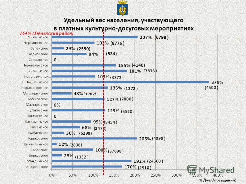 Удельный вес населения, участвующего в платных культурно-досуговых мероприятиях % /(чел/посещений) (6798 ) (8776 ) (2550). (534) (4140) 164% (Тюменский район)