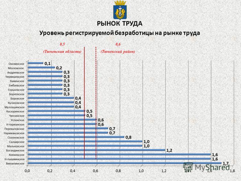 Уровень регистрируемой безработицы на рынке труда 0,5 (Тюменская область) 0,6 (Тюменский район) РЫНОК ТРУДА