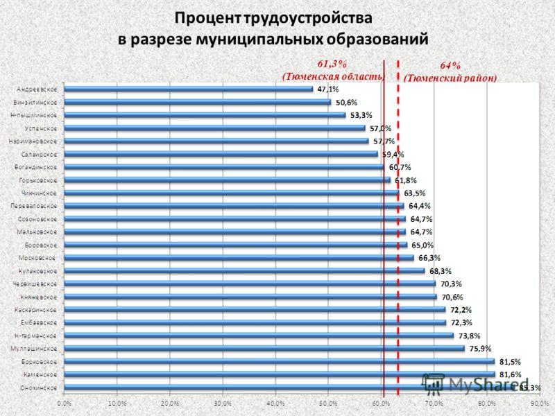 Процент трудоустройства в разрезе муниципальных образований 64% (Тюменский район) 61,3% (Тюменская область)
