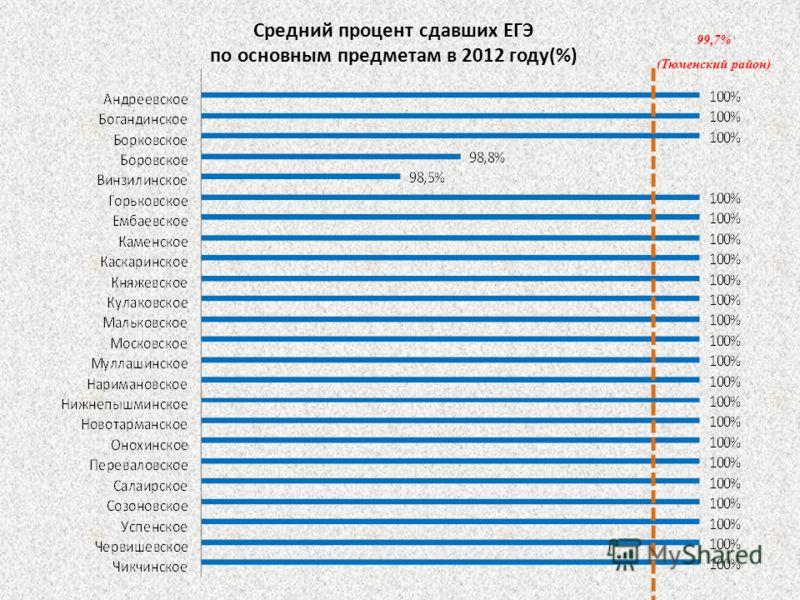 Средний процент сдавших ЕГЭ по основным предметам в 2012 году(%) 99,7% (Тюменский район)