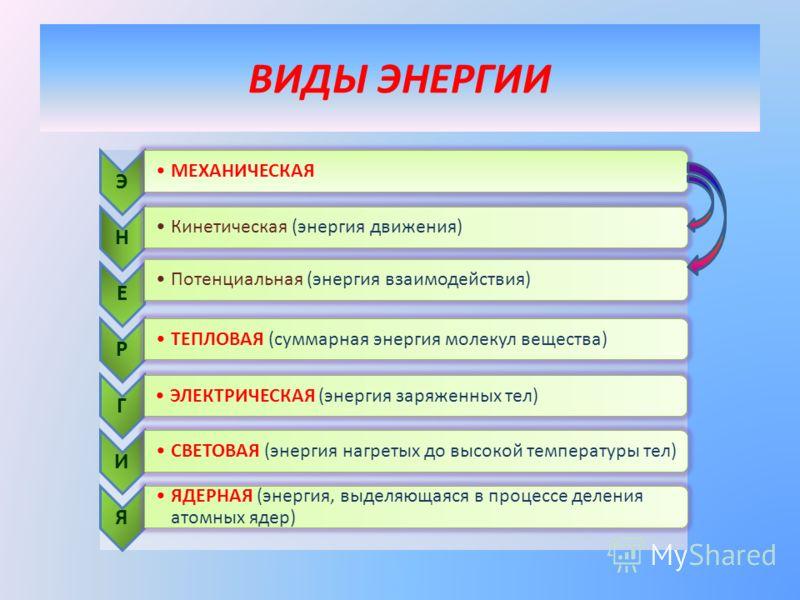 ВИДЫ ЭНЕРГИИ Э МЕХАНИЧЕСКАЯ Н Кинетическая (энергия движения) Е Потенциальная (энергия взаимодействия) Р ТЕПЛОВАЯ (суммарная энергия молекул вещества) Г ЭЛЕКТРИЧЕСКАЯ (энергия заряженных тел) И СВЕТОВАЯ (энергия нагретых до высокой температуры тел) Я