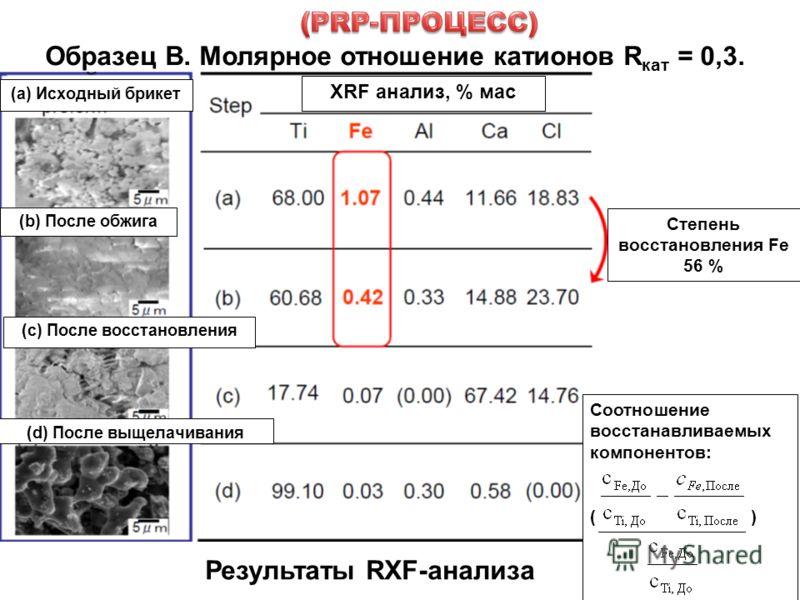 11 Образец В. Молярное отношение катионов R кат = 0,3. XRF анализ, % мас (а) Исходный брикет Степень восстановления Fe 56 % (b) После обжига (c) После восстановления (d) После выщелачивания Соотношение восстанавливаемых компонентов: ( ) Результаты RX