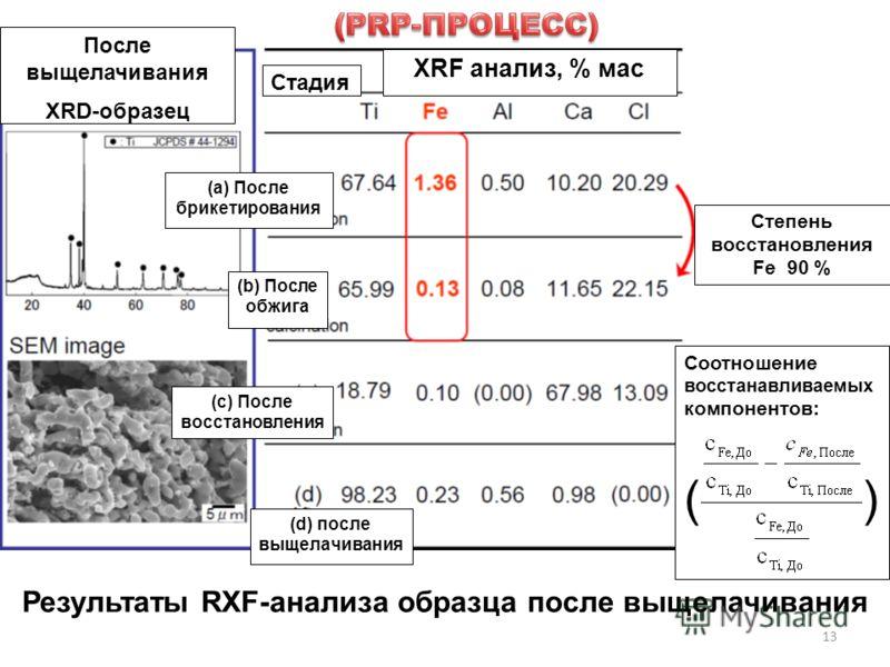 13 Результаты RXF-анализа образца после выщелачивания XRF анализ, % мас Стадия После выщелачивания XRD-образец (a) После брикетирования (b) После обжига (c) После восстановления (d) после выщелачивания Степень восстановления Fe 90 % Соотношение восст