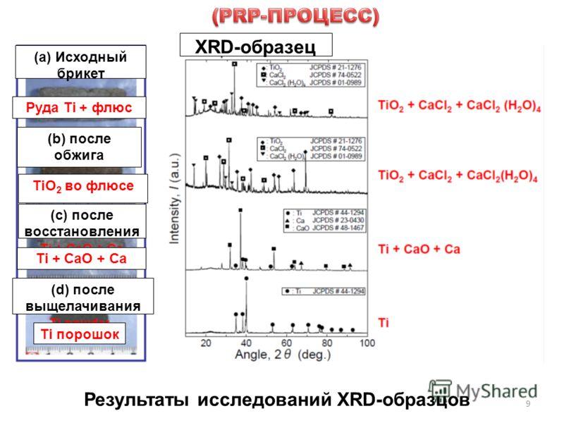 9 Результаты исследований XRD-образцов XRD-образец (а) Исходный брикет Руда Ti + флюс (b) после обжига TiO 2 во флюсе (с) после восстановления Ti + CaO + Ca (d) после выщелачивания Ti порошок