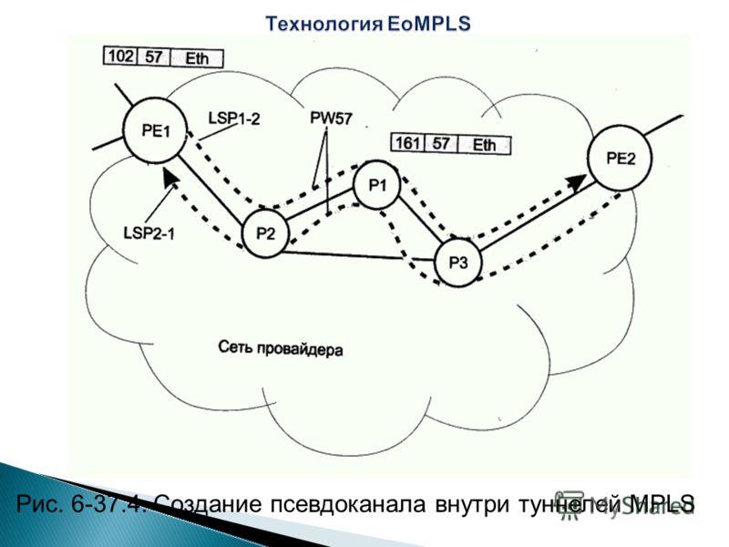 Рис. 6-37.4. Создание псевдоканала внутри туннелей MPLS