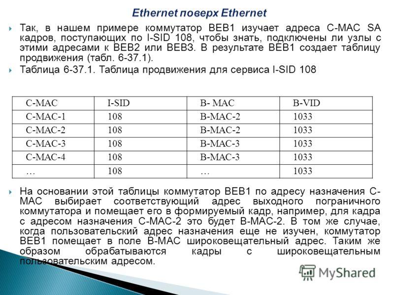 Так, в нашем примере коммутатор ВЕВ1 изучает адреса С-МАС SA кадров, поступающих по I-SID 108, чтобы знать, подключены ли узлы с этими адресами к ВЕВ2 или ВЕВЗ. В результате ВЕВ1 создает таблицу продвижения (табл. 6-37.1). Таблица 6-37.1. Таблица про