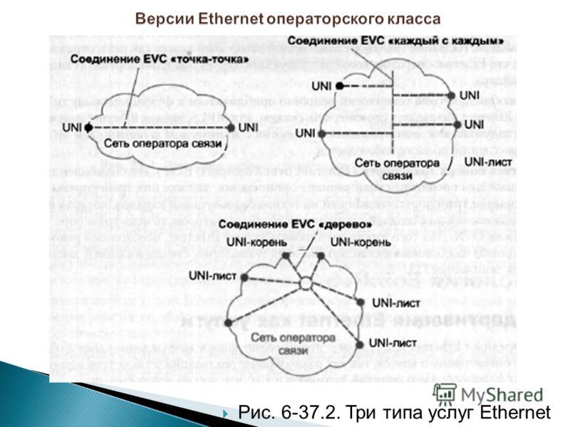 Рис. 6-37.2. Три типа услуг Ethernet