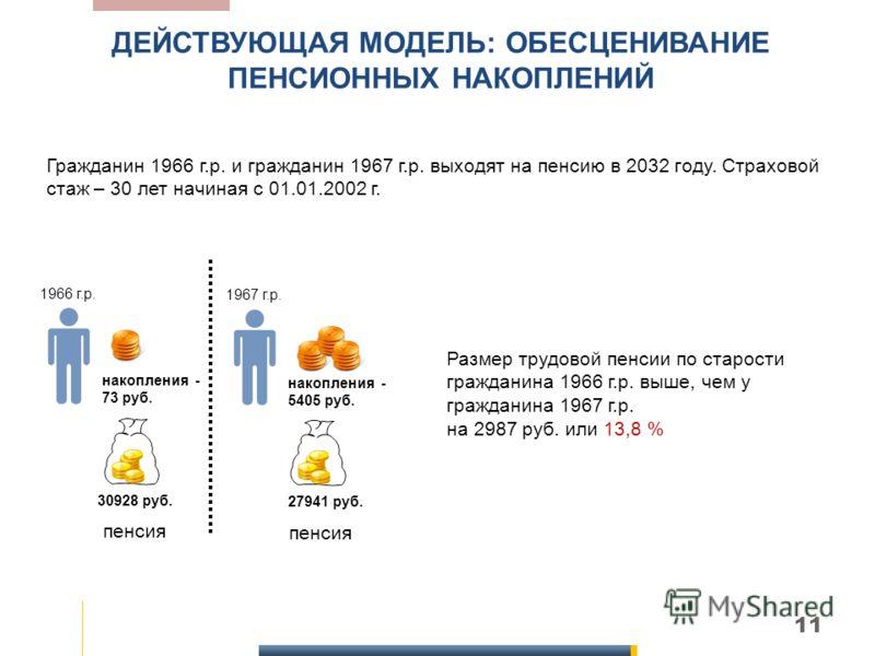 11 ДЕЙСТВУЮЩАЯ МОДЕЛЬ: ОБЕСЦЕНИВАНИЕ ПЕНСИОННЫХ НАКОПЛЕНИЙ накопления - 73 руб. Гражданин 1966 г.р. и гражданин 1967 г.р. выходят на пенсию в 2032 году. Страховой стаж – 30 лет начиная с 01.01.2002 г. 1966 г.р. 30928 руб. накопления - 5405 руб. 1967
