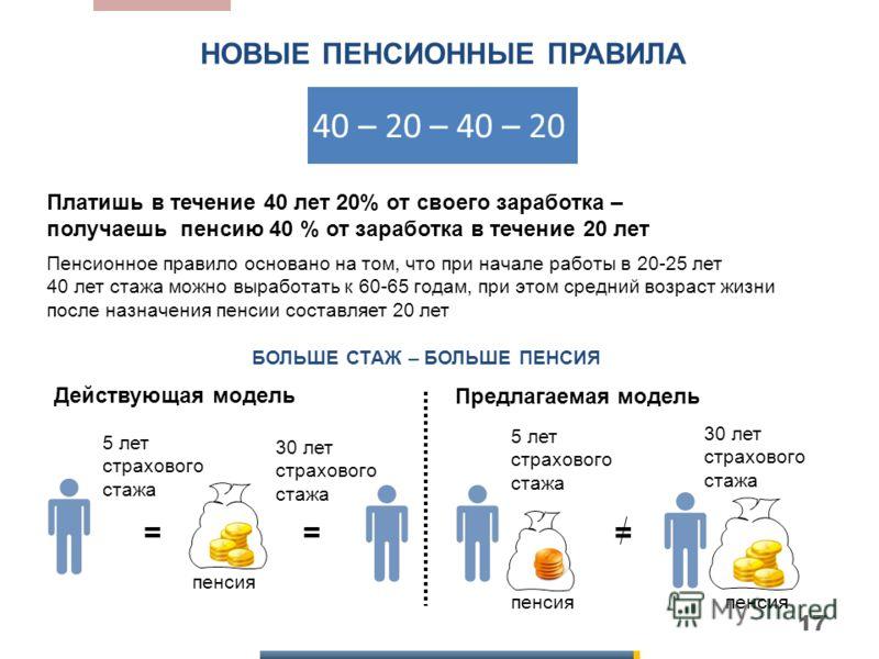 Главным отличием новой пенсионной системы 1998 года стало получение